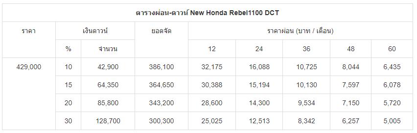 ตารางผ่อน-ดาวน์ New Honda Rebel1100 DCT