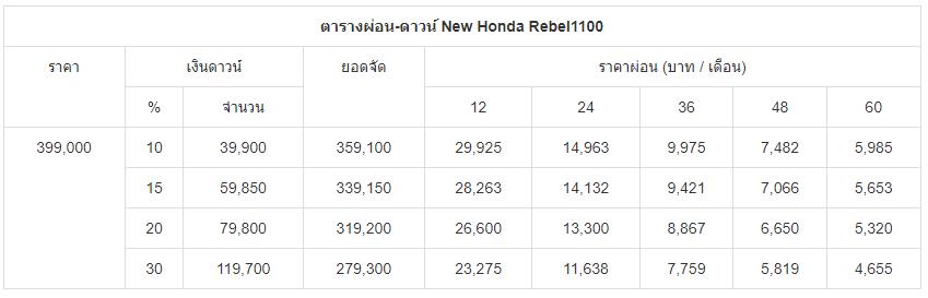 ตารางผ่อน-ดาวน์ New Honda Rebel1100